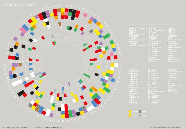 Dal sito www.informatioisbeautiful.net. In Africa il giallo è stile, in Cina rispetto. Sospettiamo che la sparizione del giallo dal Sud America sia un vero giallo.
